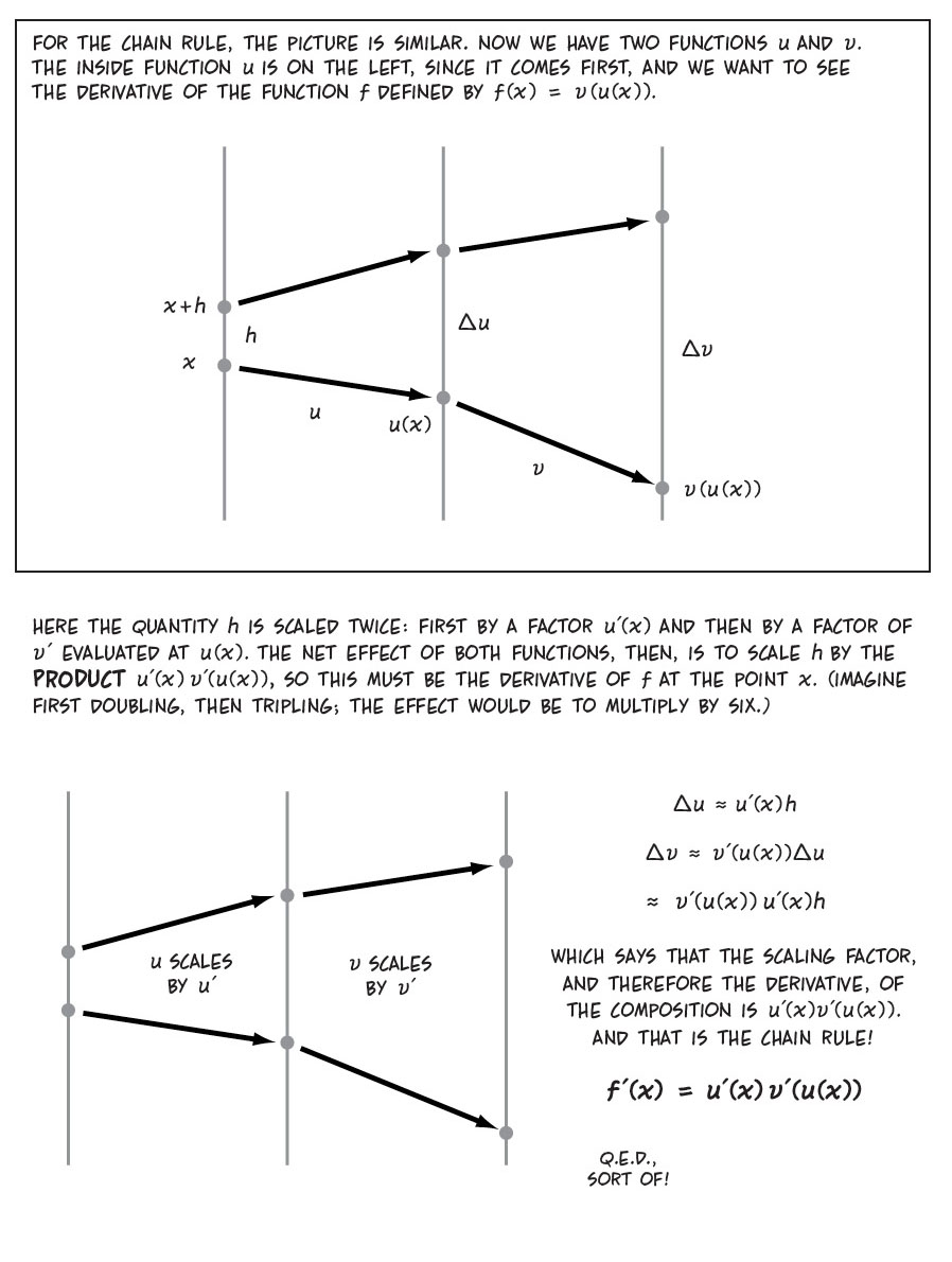 The Cartoon Guide to Calculus   Larry Gonick
